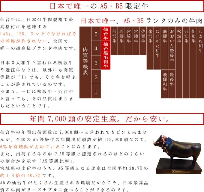 仙台牛は日本で唯一、A5・B5ランクの牛肉です